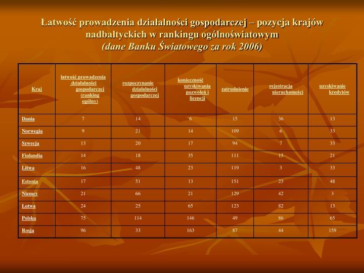 Łatwość prowadzenia działalności gospodarczej – pozycja krajów  nadbałtyckich w rankingu ogólnoświatowym
