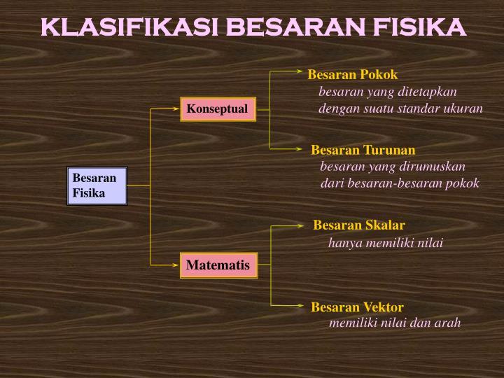 KLASIFIKASI BESARAN FISIKA