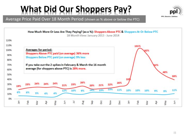 What Did Our Shoppers Pay?