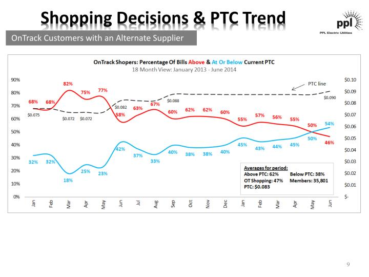 Shopping Decisions & PTC Trend