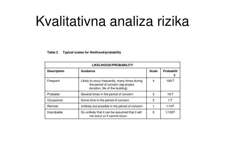 Kvalitativna analiza rizika