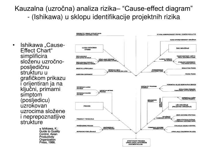"""Kauzalna (uzročna) analiza rizika– """"Cause-effect diagram"""" - (Ishikawa) u sklopu identifikacije projektnih rizika"""