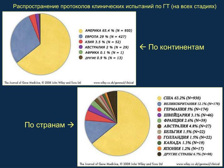 Распространение протоколов клинических испытаний по ГТ (на всех стадиях)