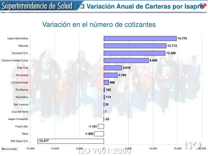 1.3 Variación Anual de Carteras por Isapre
