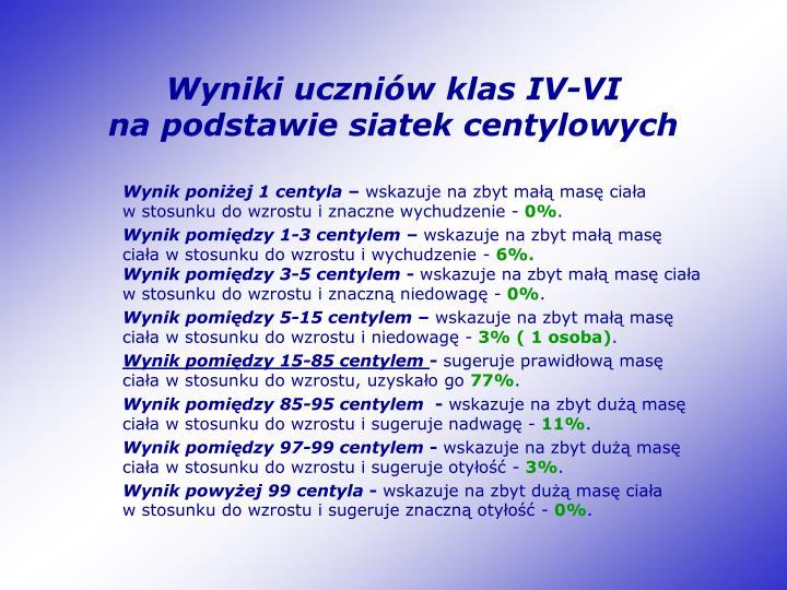 Wyniki uczniów klas IV-VI