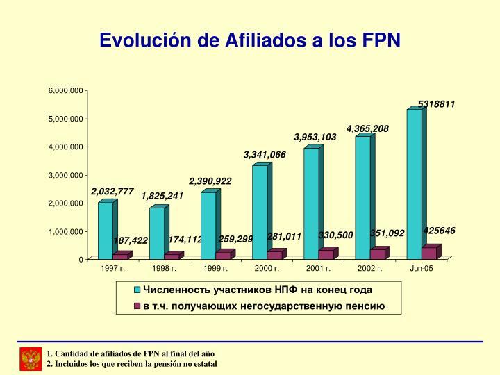 1. Cantidad de afiliados de FPN al final del año