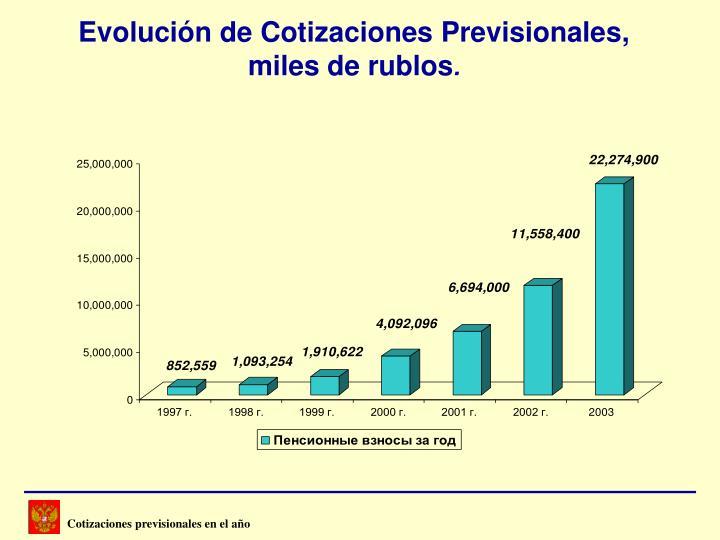 Cotizaciones previsionales en el año