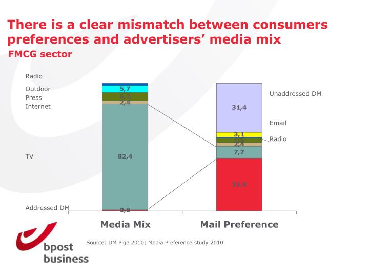 There is a clear mismatch between consumers preferences and advertisers media mix