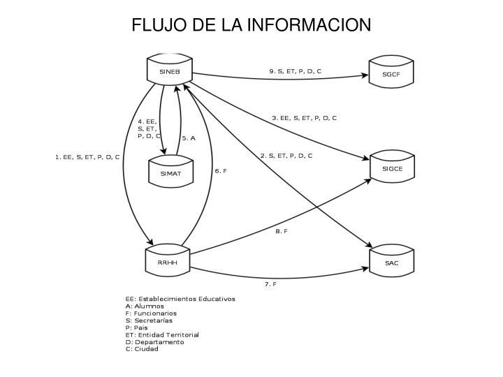 FLUJO DE LA INFORMACION