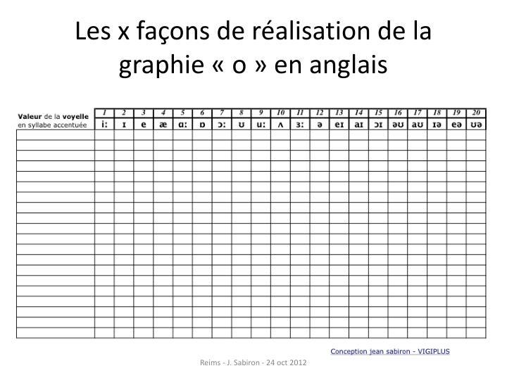 Les x façons de réalisation de la graphie «o» en anglais