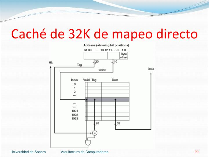 Caché de 32K de mapeo directo