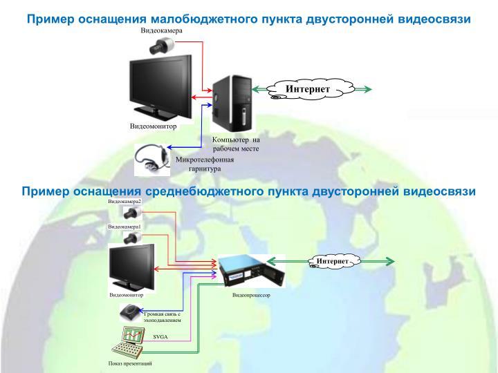 Пример оснащения малобюджетного пункта двусторонней видеосвязи