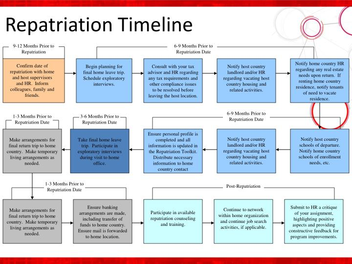 Repatriation Timeline
