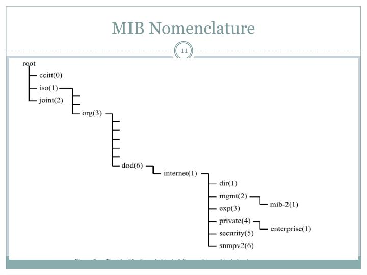 MIB Nomenclature