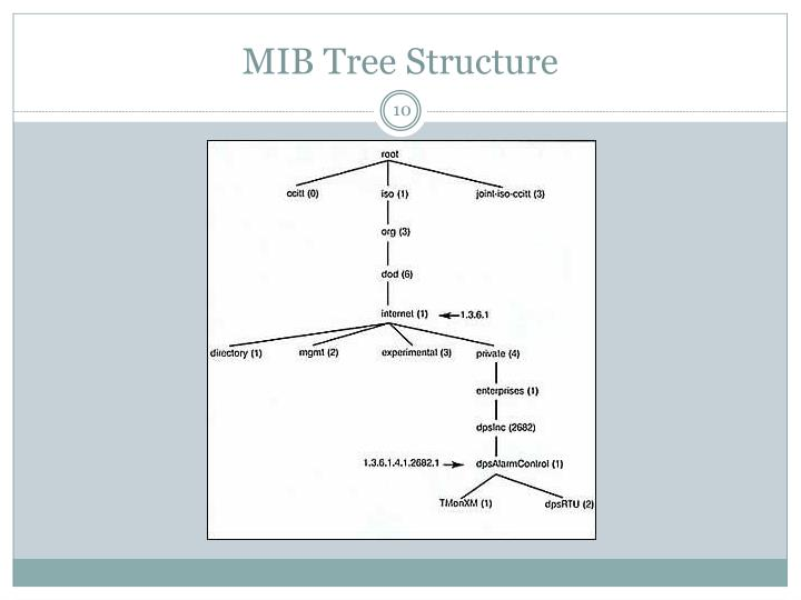MIB Tree Structure