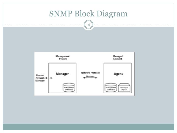 SNMP Block Diagram