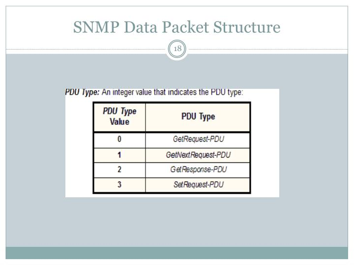 SNMP Data Packet Structure