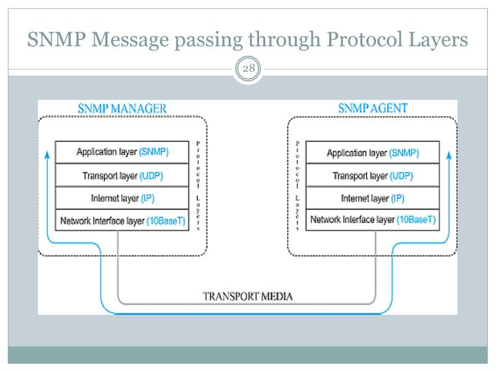 SNMP Message passing through Protocol Layers