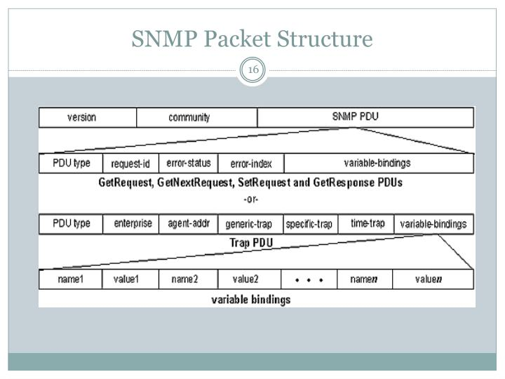 SNMP Packet Structure