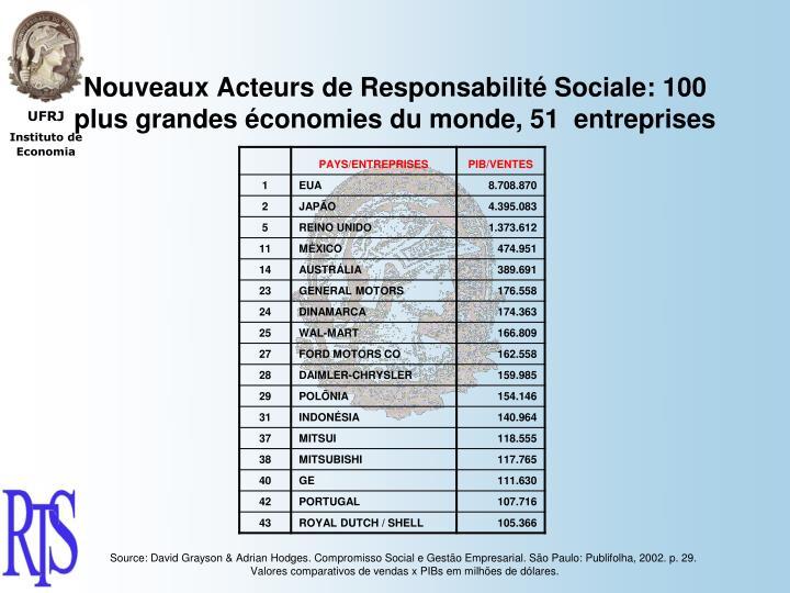 Nouveaux Acteurs de Responsabilité Sociale: 100 plus grandes économies du monde, 51  entreprises
