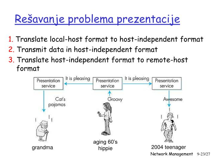 Rešavanje problema prezentacije