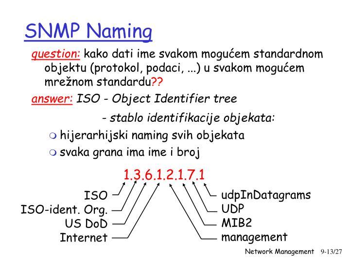 SNMP Naming