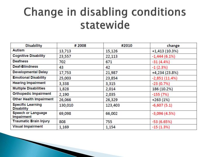 Change in disabling conditions statewide