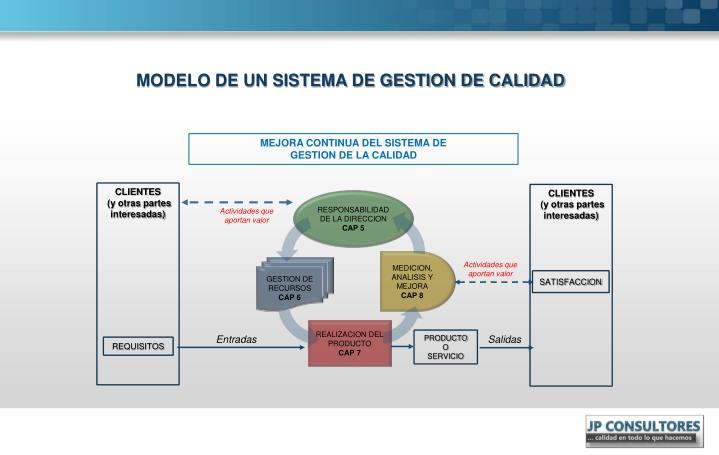 MODELO DE UN SISTEMA DE GESTION DE CALIDAD