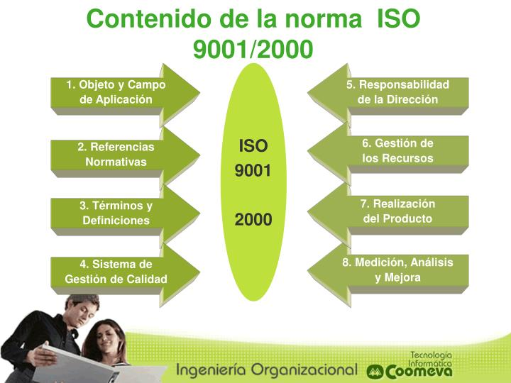 Contenido de la norma  ISO 9001/2000