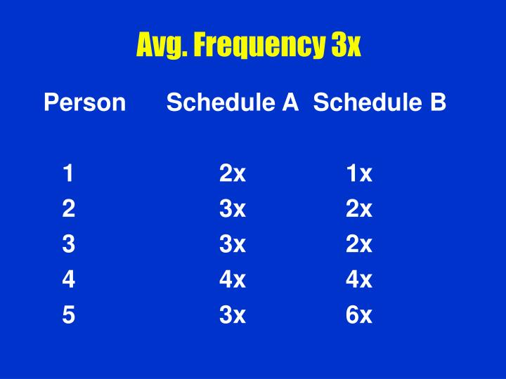 Avg. Frequency 3x