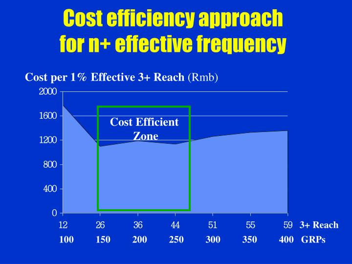 Cost efficiency approach