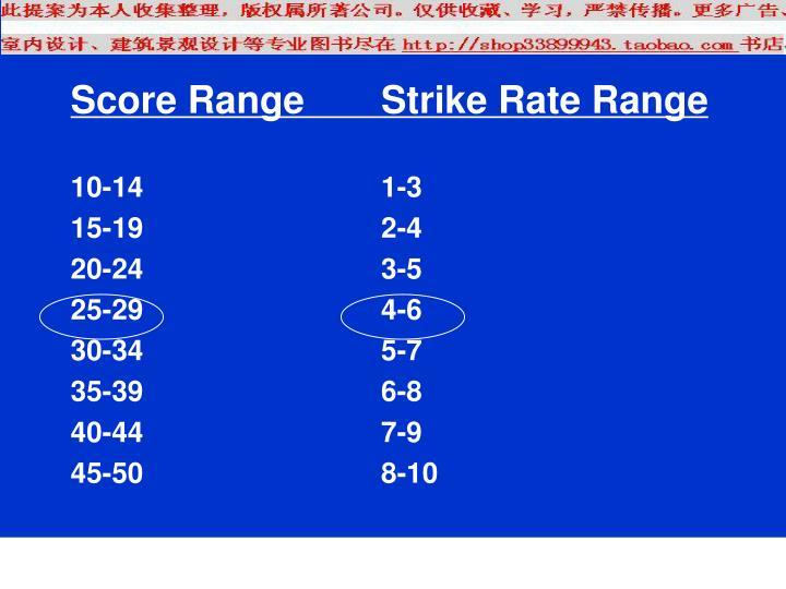 Score RangeStrike Rate Range
