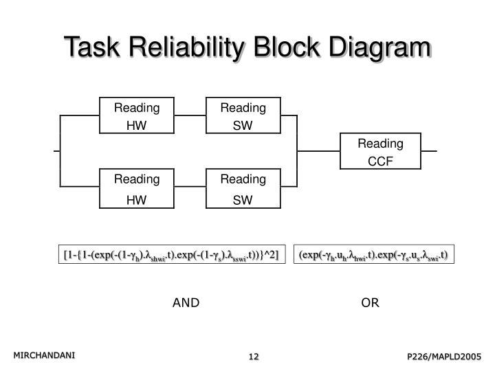 Task Reliability Block Diagram