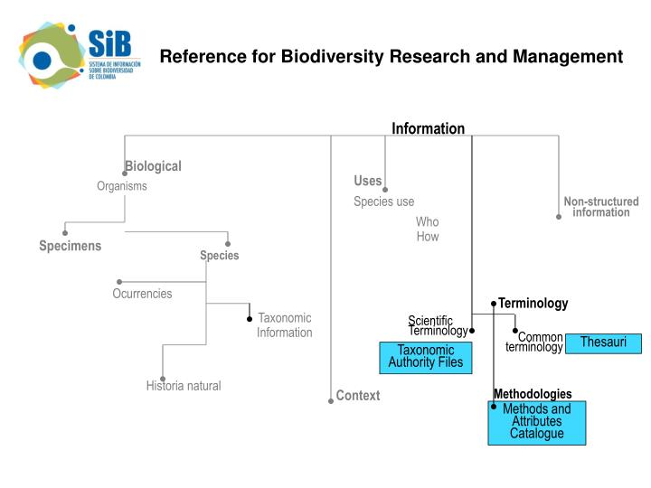 Reference for Biodiversity Research and Management