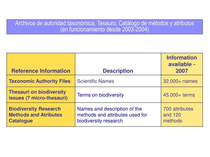 Archivos de autoridad taxonómica, Tesauro, Catálogo de métodos y atributos