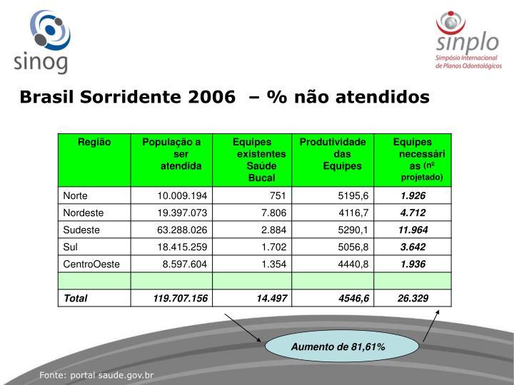 Brasil Sorridente 2006  – % não atendidos