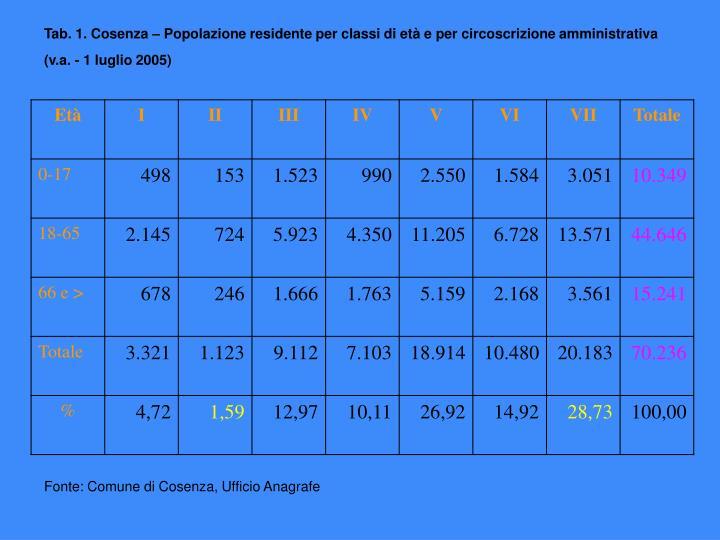 Tab. 1. Cosenza – Popolazione residente per classi di età e per circoscrizione amministrativa