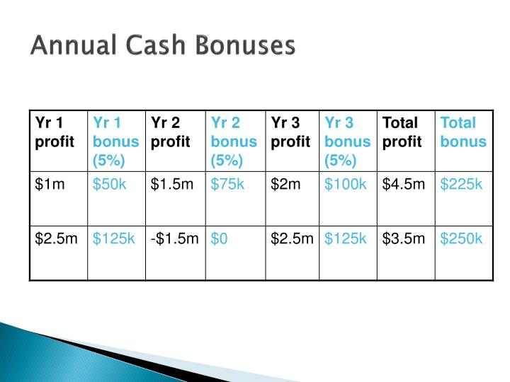 Annual Cash Bonuses