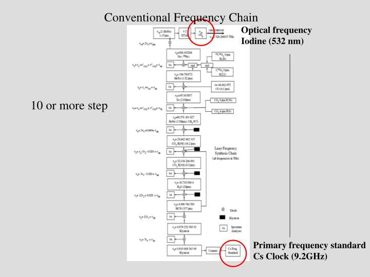 Conventional Frequency Chain