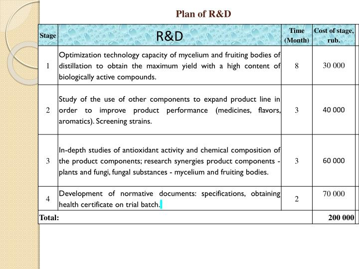 Plan of R&D
