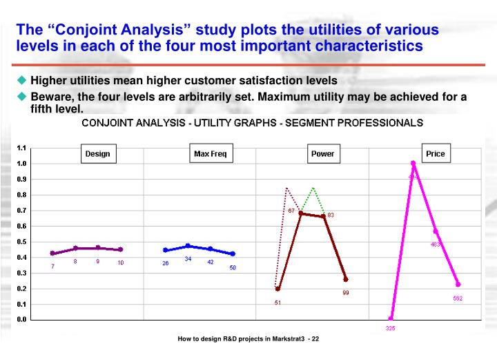 "The ""Conjoint Analysis"" study plots the utilities of various levels in each of the four most important characteristics"