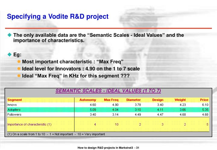 Specifying a Vodite R&D project