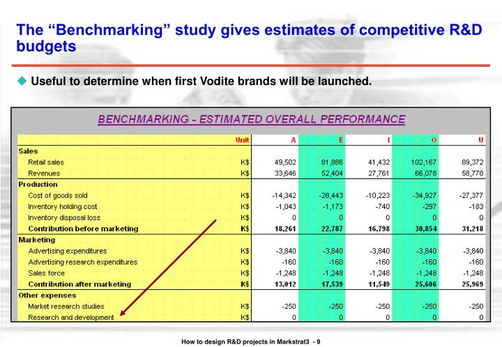 "The ""Benchmarking"" study gives estimates of competitive R&D budgets"