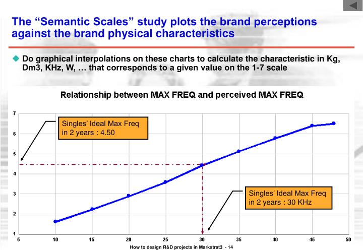 "The ""Semantic Scales"" study plots the brand perceptions against the brand physical characteristics"