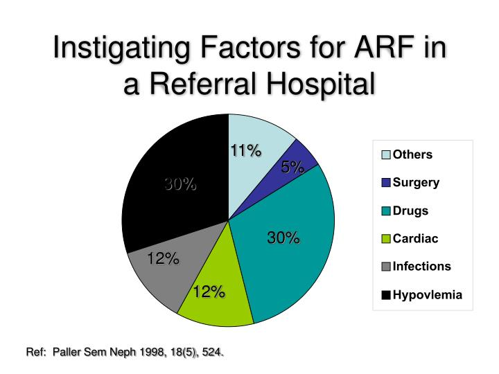 Instigating Factors for ARF in a Referral Hospital