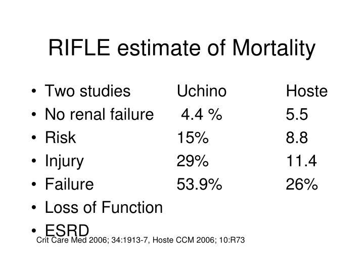 RIFLE estimate of Mortality