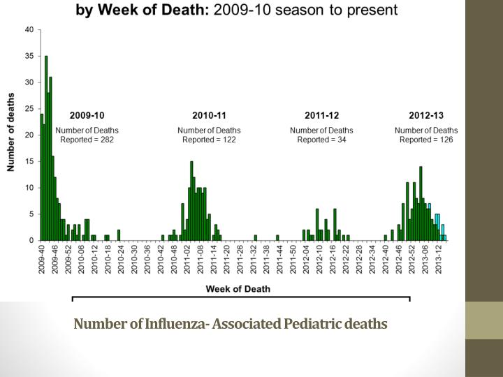 Number of Influenza- Associated Pediatric deaths
