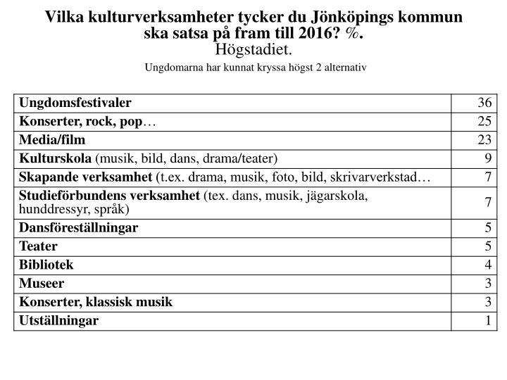 Vilka kulturverksamheter tycker du Jönköpings kommun ska satsa på fram till 2016?