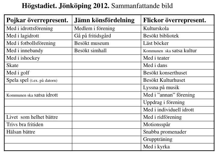 Högstadiet. Jönköping 2012.