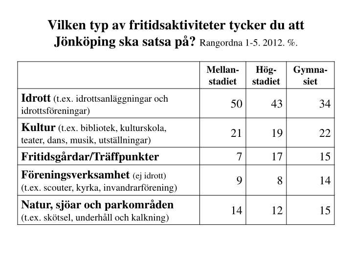 Vilken typ av fritidsaktiviteter tycker du att Jönköping ska satsa på?